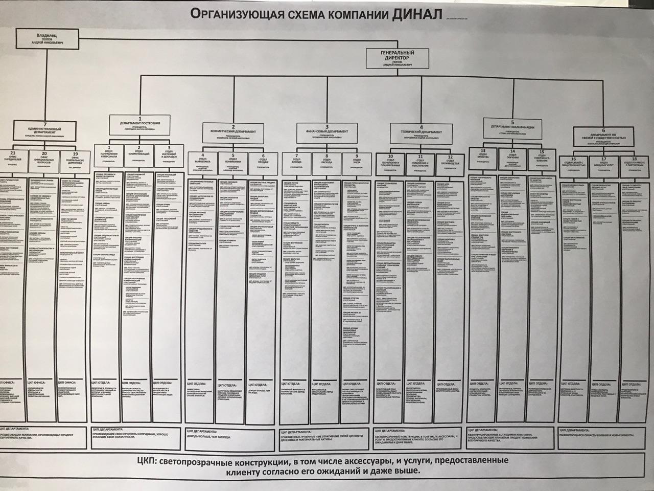 Организующая схема – введена.